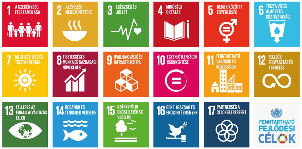 Te ismered a Fenntartható Fejlődési Célokat?